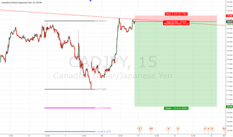 CADJPY: CADJPY short at double top