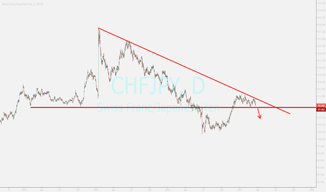 CHFJPY: chfjpy ...waiting for sell