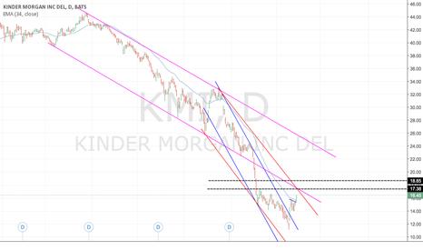 KMI: KMI - Short at resistance zones.