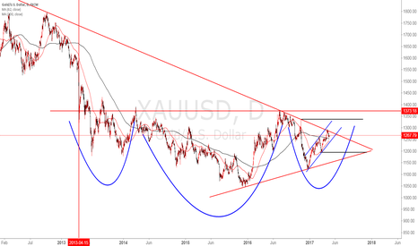 XAUUSD: XAUUSD micro picture five years of gold
