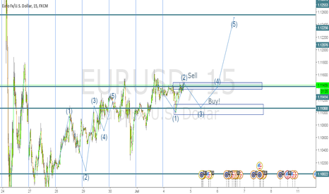 EURUSD: Sel now, buy at next support line