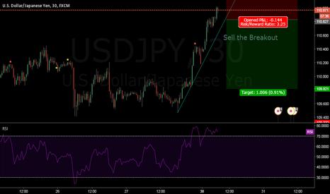 USDJPY: Sell the breakout