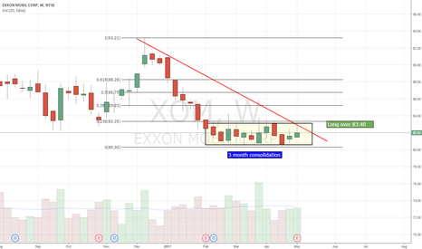 XOM: Looks almost ready for lift off