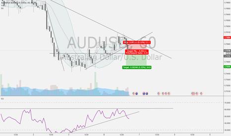 AUDUSD: AUDUSD Small SHORT on the 1H chart