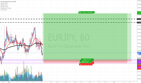 EURJPY: EURJPY: Buying at fresh demand zone