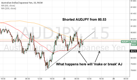 AUDJPY: Shorted AUDJPY from 80.53
