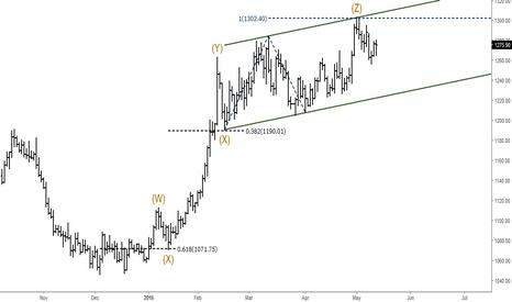 XAUUSD: Gold (XAUUSD): Elliott Wave Analysis