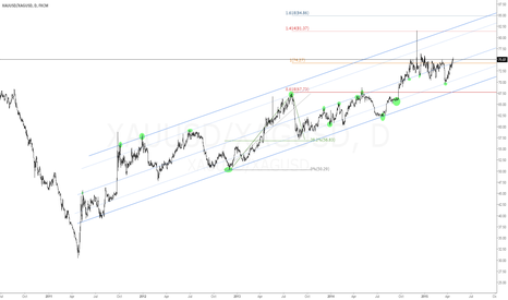 XAUUSD/XAGUSD: Gold/Silver Ratio | Channel Slope to Watch | Fib Levels