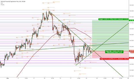 GBPJPY: GBP/JPY, Breakout is close