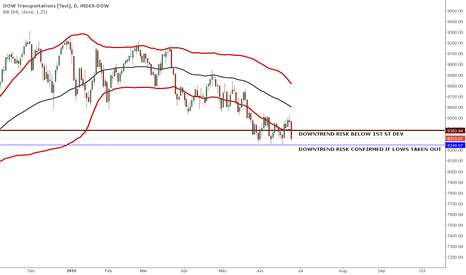 TRAN: TRAN RISKS ANOTHER LEG OF DOWNTREND