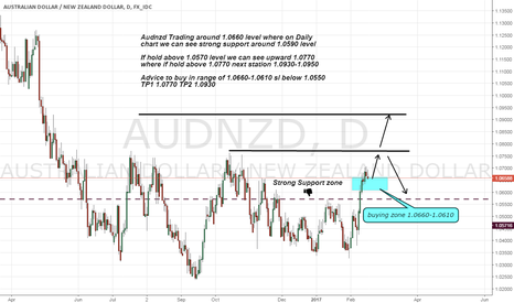 AUDNZD: Audnzd long on Strong Support zone