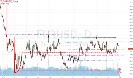 EURUSD: Niveles Claves en el EUR/USD