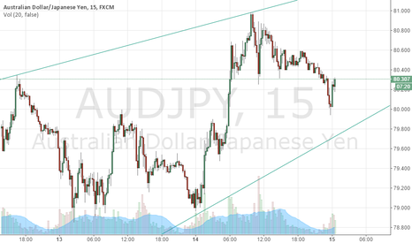 AUDJPY:  Rising Wedge