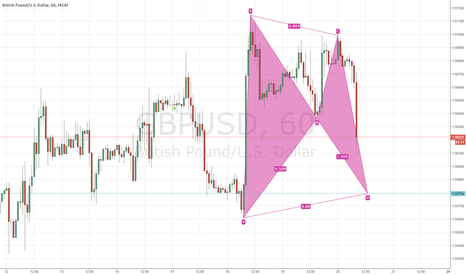 GBPUSD: possible bearish bat pattern