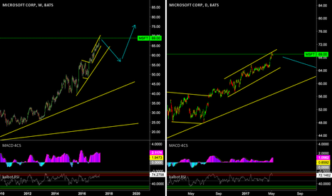 MSFT: MSFT - weekly level pullback territory