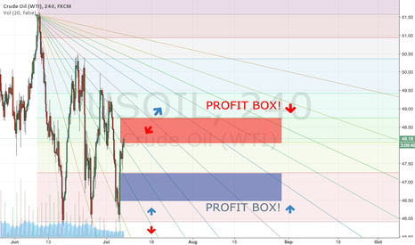 USOIL: US OIL / GO CRUDE! / PROFIT BOX METHOD