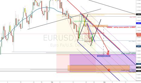 EURUSD: EURUSD: Sell Watch Zone HUGE REWARD
