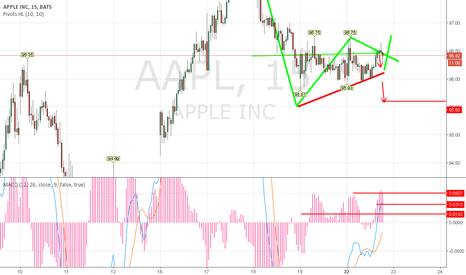 AAPL: Bearish APPLE most likely because of news