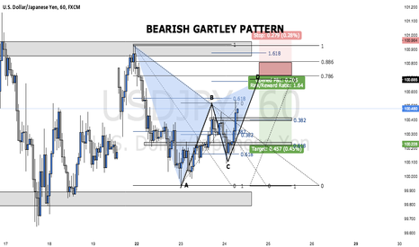 USDJPY: BEARISH GARTLEY PATTERN ON USDJPY (TRADE WALK THROUGH)