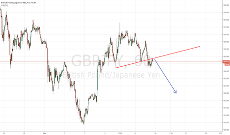 GBPJPY: GBPJPY IS ABOUT TO GO DOWN BREAKING NECKLINE