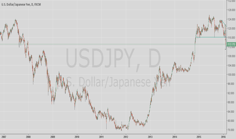 USDJPY: This looks sexy long term