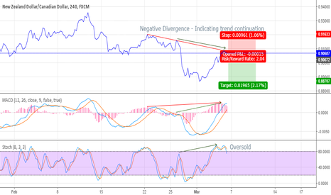 NZDCAD: Negative Divergence - Trend Continuation