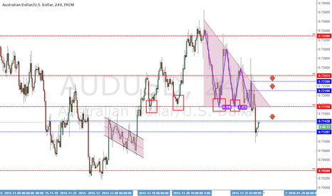 AUDUSD: Analysis AUDUSD - 18/12/2015