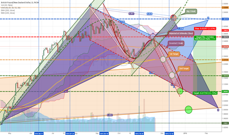 GBPNZD: Ride the Fall of Inverted J Hook