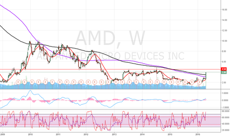 AMD: AMD. A big bagrain or a big fraud?