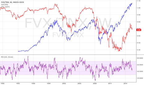 FVX/TNX: TED spread vs spy