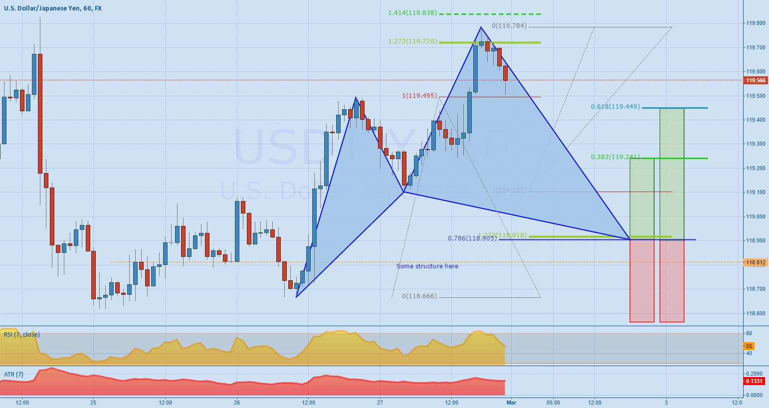 USDJPY - Potential bullish cypher pattern