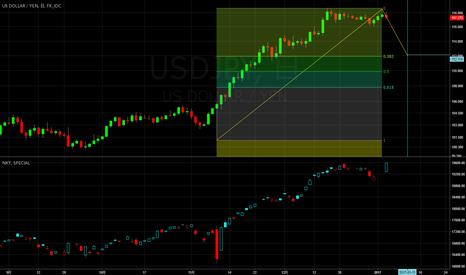 USDJPY: ドル円 急落に注意