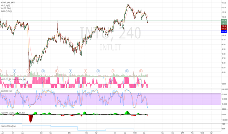 INTU: INTU looking good!