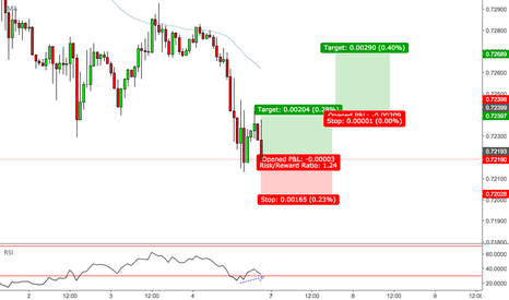 CADCHF: CADCHF - Double Bottom