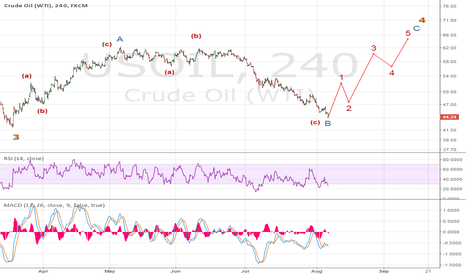 USOIL: Long WTI to 60-65 area