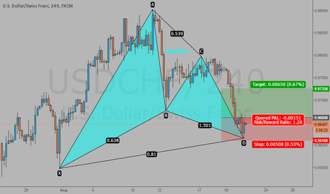 USDCHF: USDCHF bullish gartley 240 min
