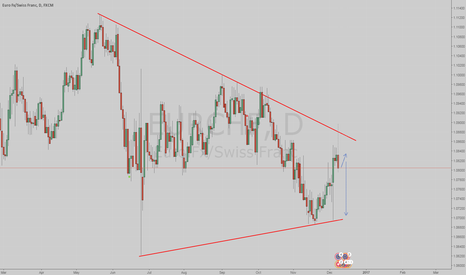 EURCHF: Possible sell