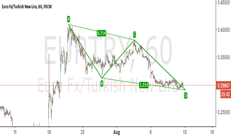 EURTRY: abcd bullish ? long
