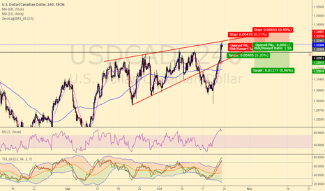 USDCAD: d