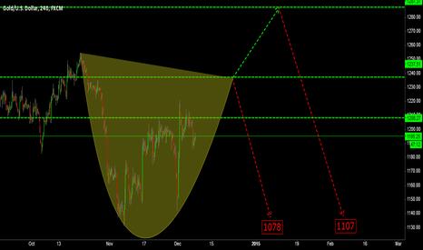 XAUUSD: Trade 19: Gold Next Stage