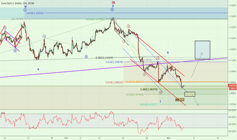 EURUSD: EURUSD in Key Congestion Zone - Watch 1.0800 or 1.0950