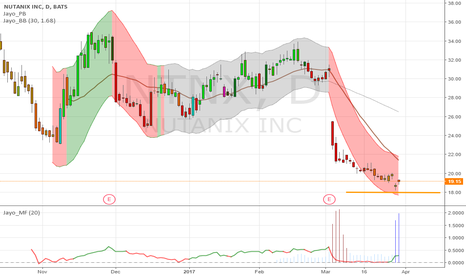 NTNX: $NTNX Volume Spike, watch if support level at 18, -50% fr IPO