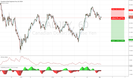 CADJPY: Short term CAD retracement, Yen still bull