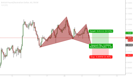 GBPAUD: Bullish Gartley on GBPAUD (H1)
