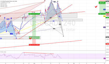 USDCAD: USDCAD Magnet trade B-D Sell