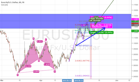 EURUSD: Head and Shoulders and Three Drivers, EUR/USD, 1hr