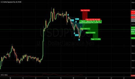USDJPY: Another shot at a cypher pattern on the USDJPY