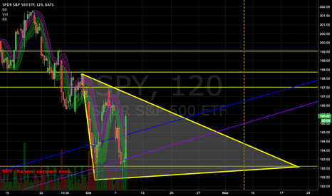 SPY: volatility range