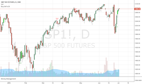 SP1!: See future with ST Buy Sell indicator