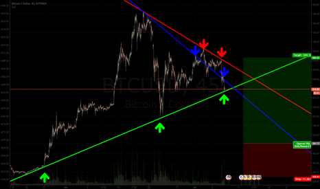 BTCUSD: Lets see...